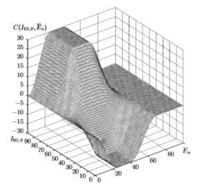 График нелинейной двухмерной поправки С(IBS,P, Es) используемой для расчета показателя глубины анестезии Е