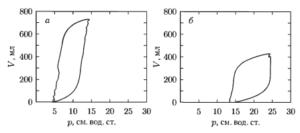 Пример спирограмм пациентов в режиме искусственной вентиляции легких: а— норма; б — острый респираторный дистресс-синдром