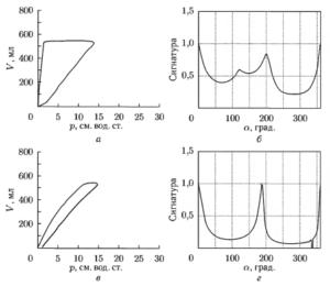 Результаты сравнения петель ОД для случая повышения величины Resistance: σ = 0,31; Δα = 2°; Δr = 0,96; ΔSэ = 0,08