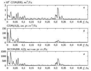 Пример графиком оценок СПМ сигналов сердечного ритма (а) и артериального давления (б), а также график ВСПМ этих сигналов (в)