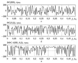 Пример графиков оценок фазового спектра сигналов сердечного ритма (а) и артериального давления (б). а также график взаимного фазового спектра этих сигналов (в)