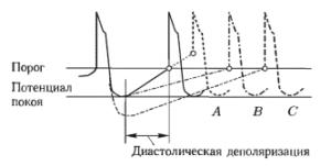 Изменение частоты появления мембранного потенциала водителя сердечного ритма под влиянием изменения порогового значения — А, уменьшения крутизны диастолической деполяризации — В, увеличения максимальногодиастолического потенциала — С