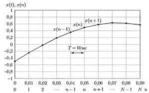 Процесс равномерной дискретизации сигнала