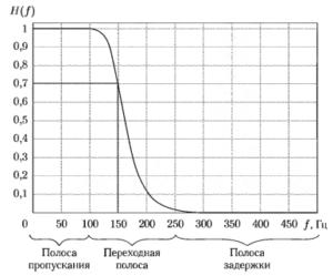 Пример АЧХ цифрового фильтра