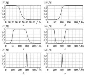 Примеры амплитудно-частотных характеристик наиболее распространенных типов фильтров: