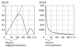 Примеры амплитудно-частотных характеристик дифференцирующего (слева) и интегрирующего (справа) ЦФ.