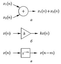 Графические обозначения элементарных операций, используемые в структурных схемах ЦФ