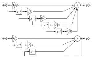 Структурные схемы нерекурсивного (сверху) и рекурсивного (снизу) цифровых фильтров