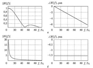 Графики ЛЧХ (слева) и ФЧХ (справа) КИХ- и БИХ-фильтров