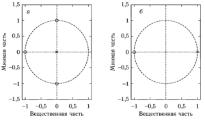 Карты нулей и полюсов КИХ- (а) и БИХ-фильтров (б)