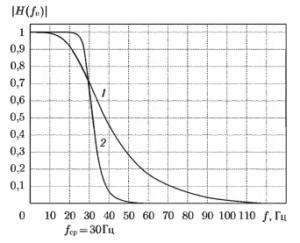 Амплитудно-частотные характеристики фильтров нижних частот Баттерворта