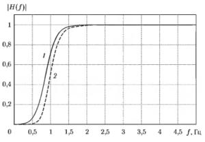 Иллюстрация изменения вида АЧХ фильтра при использовании фильтрации с нулевым фазовым сдвигом