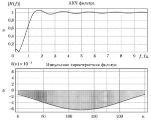 Характеристики КИХ-фильтра верхних частот 250-го порядка с частотой среза 1 Гц