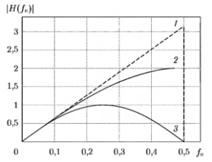 Амплитудно-частотные характеристики
