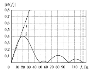 Амплитудно-частотные характеристики идеального дифференциатора (1) и сглаживающего дифференциатора (2) для частоты дискретизации равной 250 Гц