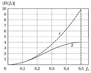 Амплитудно-частотные характеристики идеального дифференциатора 2-го порядка (1) и формулы второй разности отсчетов (2) для нормализованной частоты