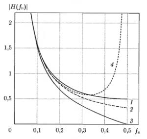 Амплитудно-частотные характеристики идеального интегратора (1) и цифровых интегрирующих фильтров:
