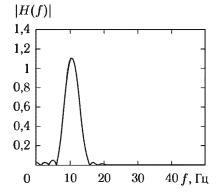 АЧХ полосового ЦФ, рассчитанного на выделение полосы частот, соответствующей a-ритму ЭЭГ