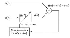 Иллюстрация авторегрессионного метода получения спектральных опенок