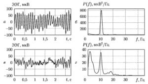 Фрагменты сигнала ЭЭГ (a, в) и соответствующие им оценки СПЛА (б, г)
