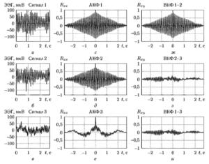 Пример расчета АКФ и ВКФ для трех фрагментов ЭЭГ