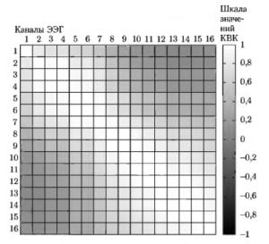 Графическое изображение матрицы коэффициентов взаимной корреляции