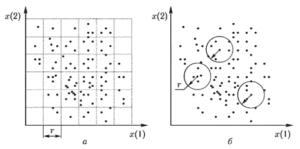 Иллюстрация механизма формирования ячеек фазового пространства при расчете: а условной энтропии, б — аппроксимированной энтропии