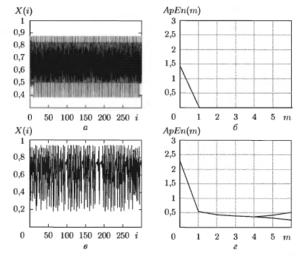 Логистическое отображение при а = 3,5 и а = 3,8
