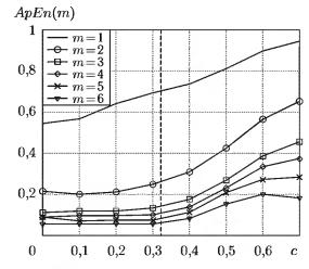 Зависимость АрЕn(m) от амплитуды шума