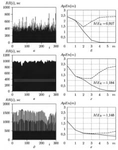 Примеры оценок АрЕn(m) (сплошная линия) и ApEncor(m)(штриховая линия) для реальных сигналов