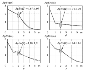 Аппроксимированная энтропия АрЕn(m) для сигналов ЭЭГ, соответствующих разным стадиям анестезии
