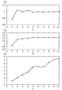 Зависимость корреляционной размерности от размерности вложения для гармонического сигнала (о); отображения Хенона (б); белого шума (в)