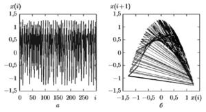 Представление отображения Хенона в виде: а — последовательности отсчетов; б — фазовой траектории на плоскости