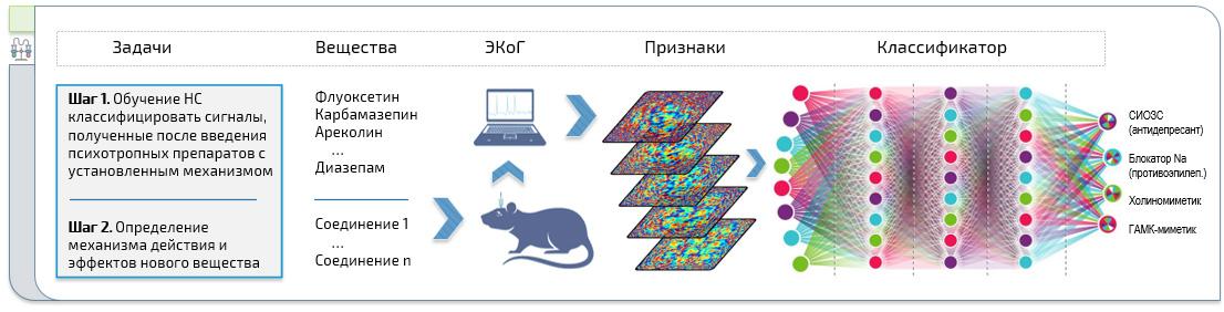 Анализ ЭЭГ с помощью нейронных сетей