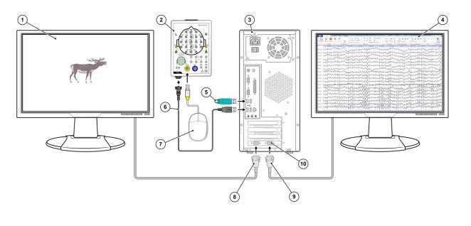 """Схема подключения комплекса """"Мицар-ЭЭГ"""" для исследования вызванных потенциалов."""