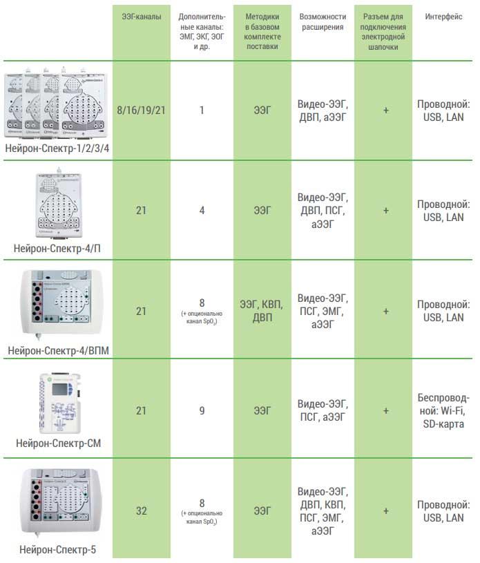 Модельный ряд электроэнцефалографов Нейрон-Спектр