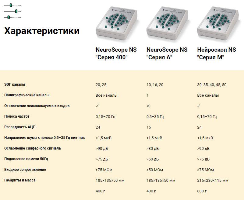 Характеристики NeuroScope NS