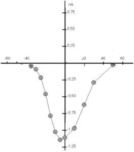 Вольт-амперная характеристика Са2+-тока рабочего кардиомиоцита