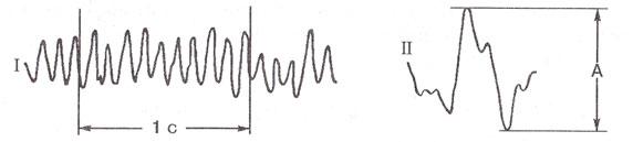 Измерение частоты (I) и амплитуды (II) на ЭЭГ.