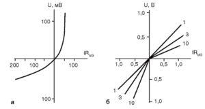 Нелинейность второго рода вольт-амперных характеристик микроэлектрода