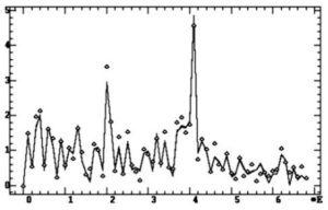 Четыре спектра на эпохе 1024 при различной точности исходных данных