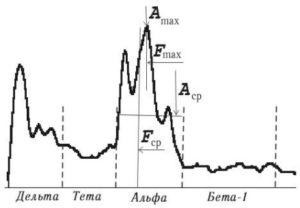 Обобщенные спектральные показатели