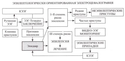 Блок-схема и алгоритм работы системы эпилептологической электроэнцефалографии