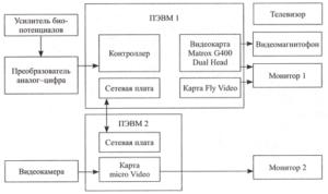 Блок-схема компьютеризированного электроэнцефалографического анализатора «Альфа-УЭБ-Т-16-01» с системой цифрового ЭЭГ-видеомониторинга