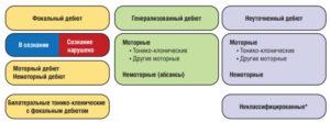 Базовая рабочая классификация типов приступов Международной Противоэпилептической Лиги 2017 г.