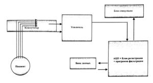 Блок схема ЭЭГ анализатора.
