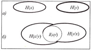 Энтропия и информация (J): а - при отсутствии связи между переменными х, у; б - при наличии статистической связи между х и у