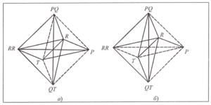 Корреляционные связи параметров ЭКГ