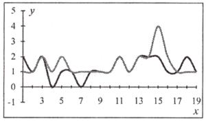 Результаты определения 4-х степеней состояния