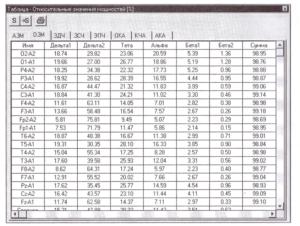 Значения индексов мощности по всем отведениям для фрагмента ЭЭГ.